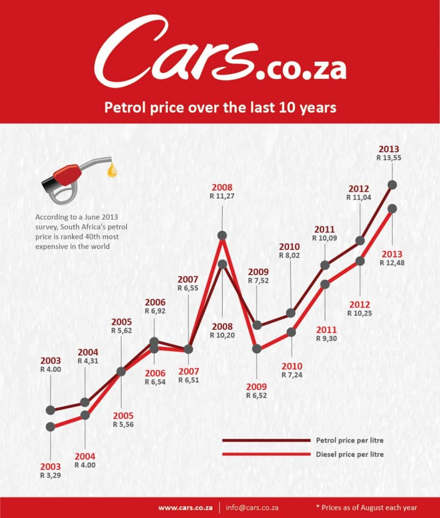 Fuel Price Increases